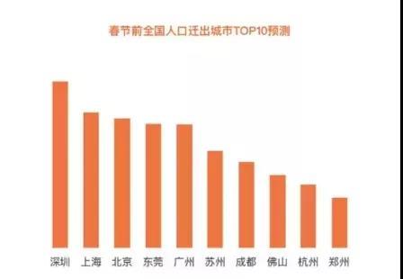 春節前全國人口遷出城市TOP10預測